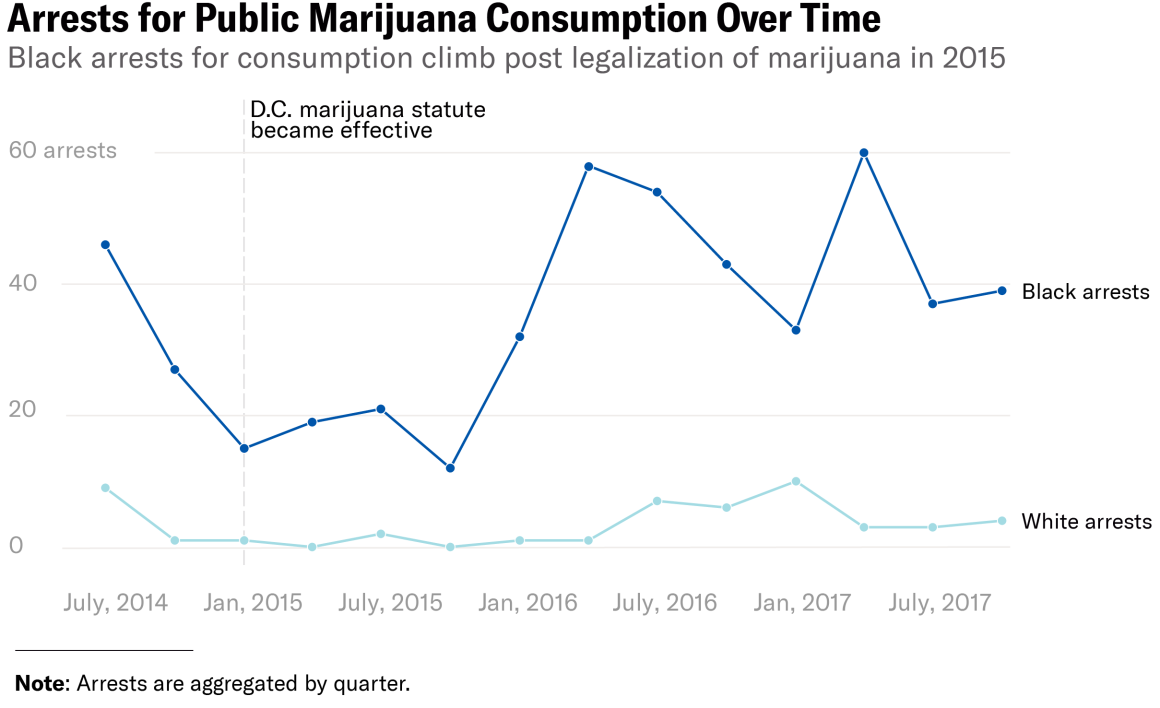 arrests for public marijuana consumption over time